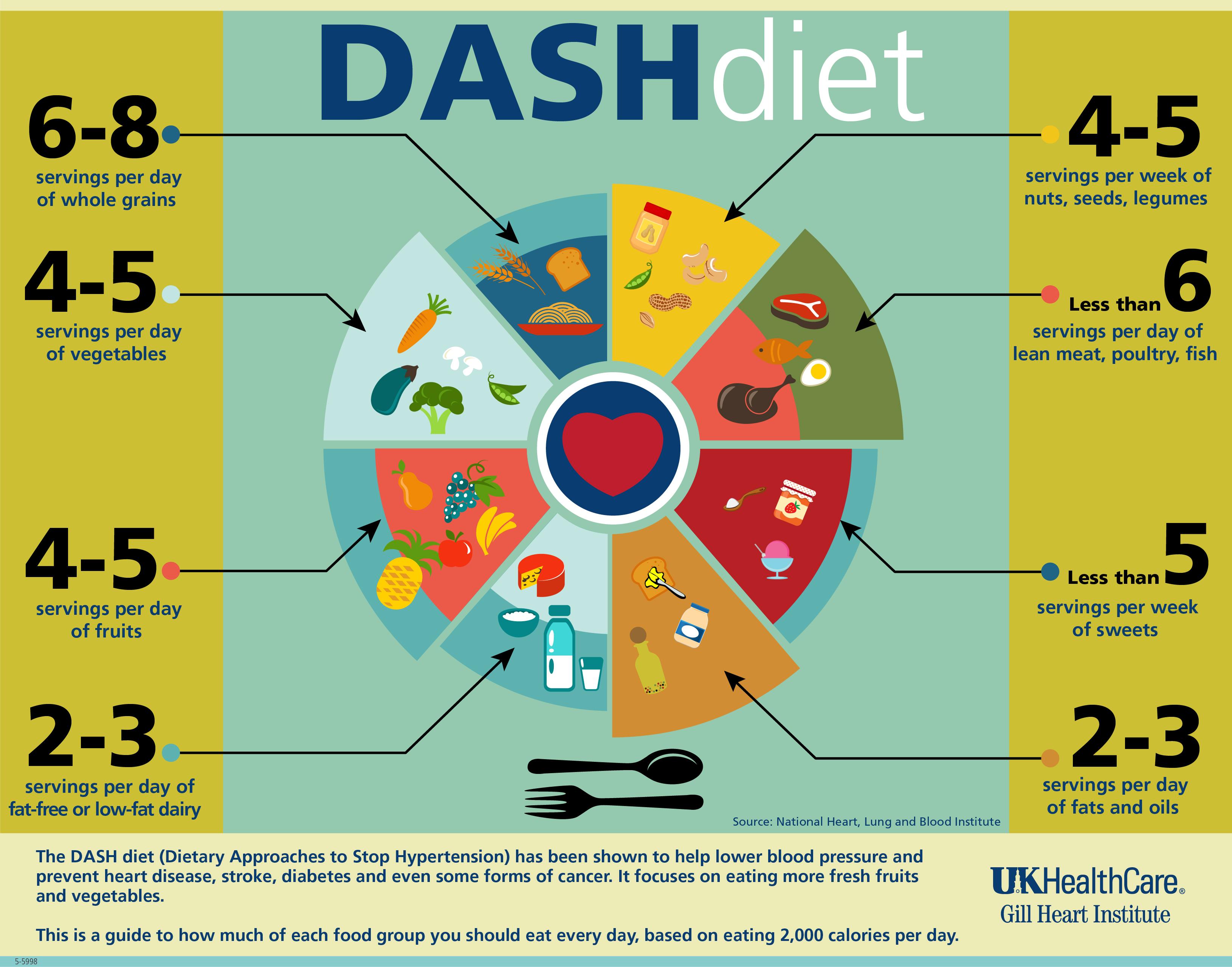 Diet DASH Untuk Hipertensi